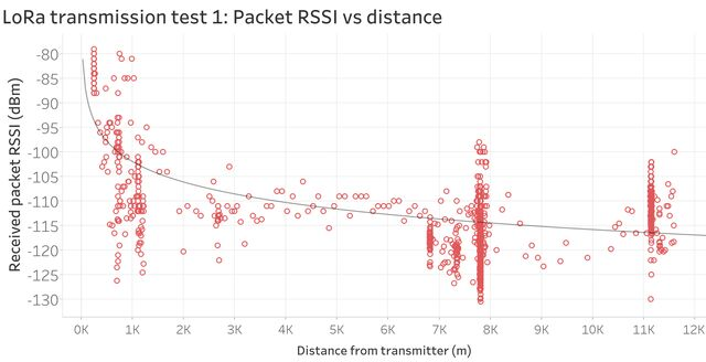 LoRa transmission range test 1: Received signal strength indication (RSSI) readings vs distance from transmitter