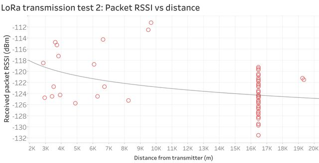 LoRa transmission range test 2: Received signal strength indication (RSSI) readings vs distance from transmitter